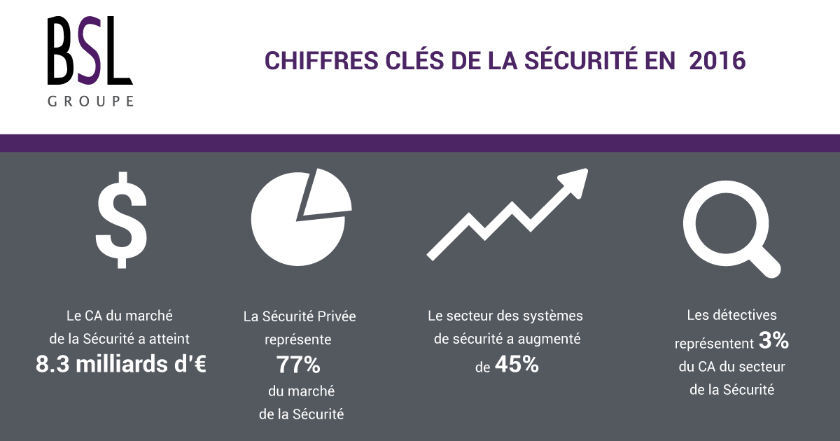 chiffres-cles-pour-la-securite-privee-2016-bsl-securite-surete-malveillance-gardiennnage-telesurveillance