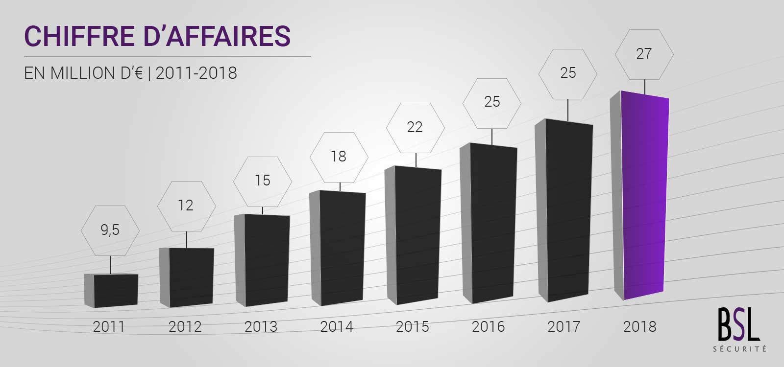 chiffre-d-affairegraph-2018-groupe-bsl-securite